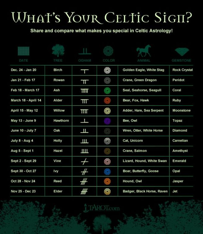celtic-astrology